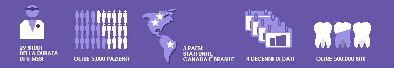 29 studi della durata di 6 mesi Oltre 5.000 pazienti 3 Paesi: Stati Uniti, Canada e Brasile  4 decenni di dati Oltre 500.000 siti